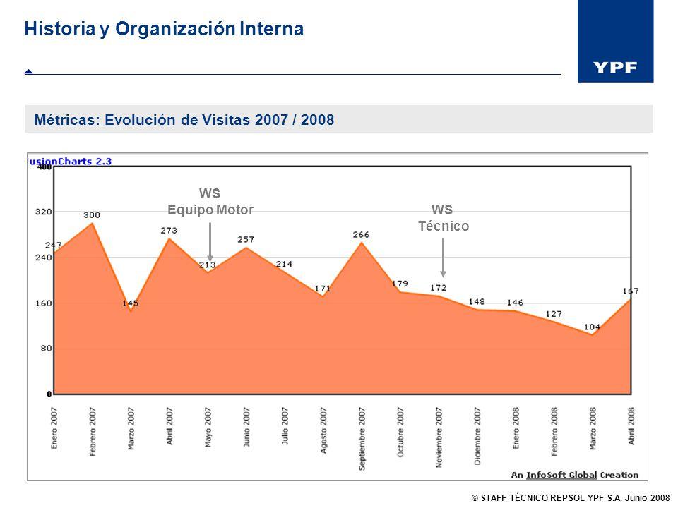 Historia y Organización Interna Métricas: Evolución de Visitas 2007 / 2008 WS Técnico WS Equipo Motor © STAFF TÉCNICO REPSOL YPF S.A. Junio 2008