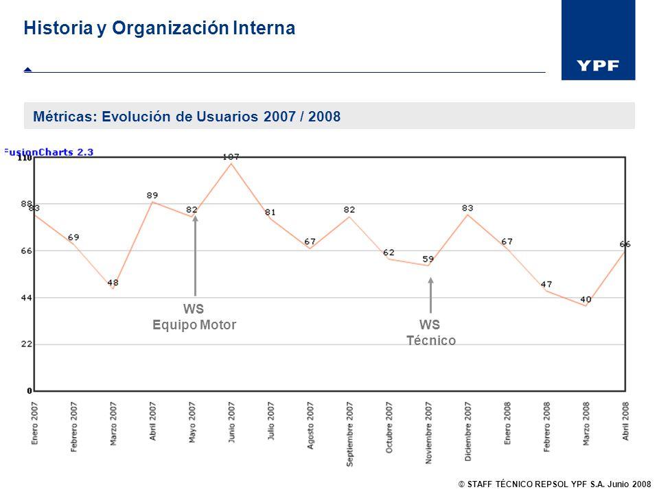 Historia y Organización Interna Métricas: Evolución de Usuarios 2007 / 2008 WS Técnico WS Equipo Motor © STAFF TÉCNICO REPSOL YPF S.A. Junio 2008