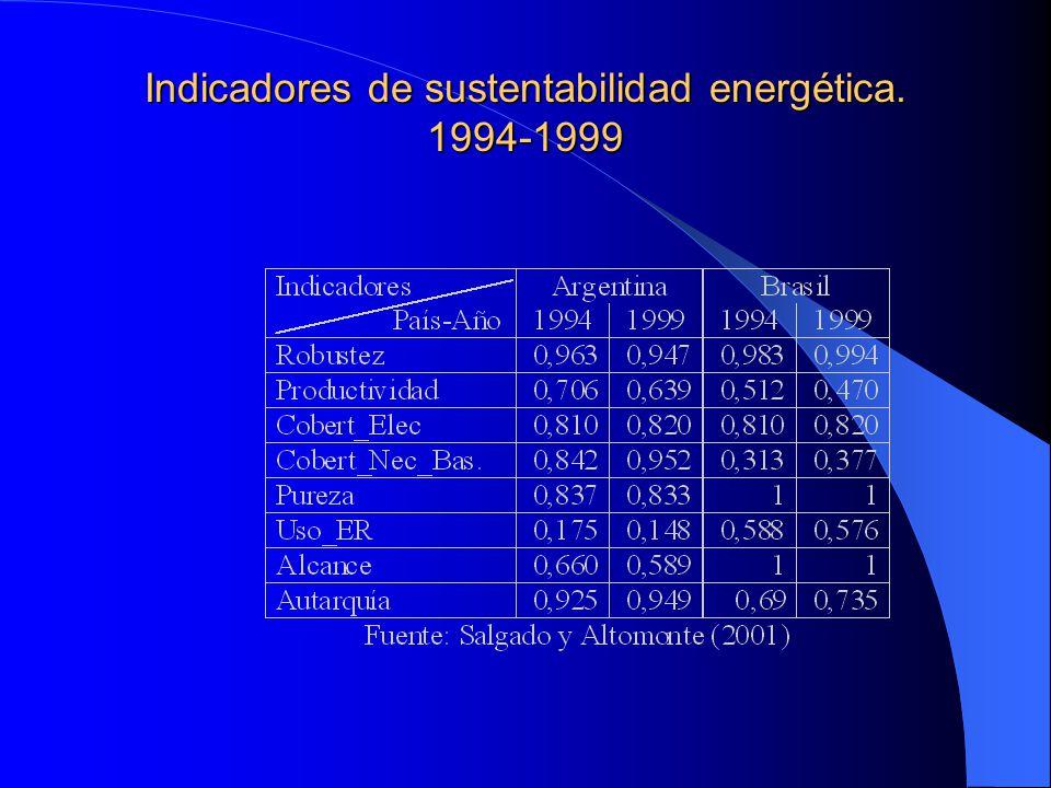 Indicadores de sustentabilidad energética. 1994-1999