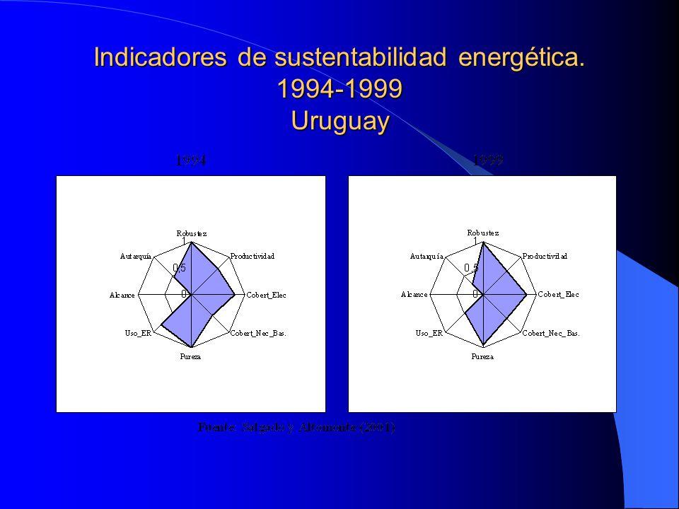 Indicadores de sustentabilidad energética. 1994-1999 Uruguay