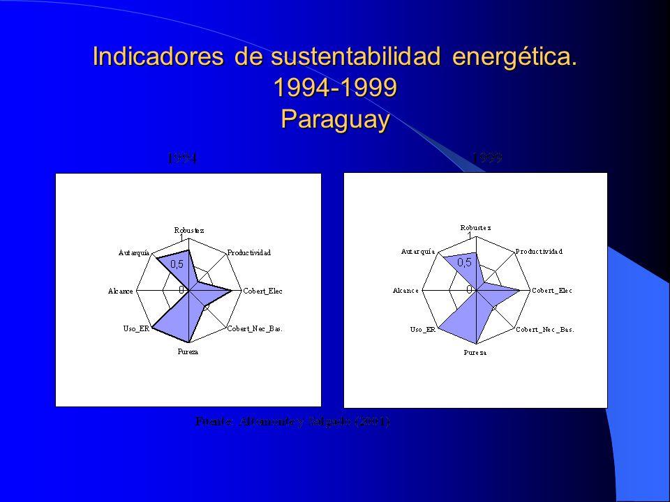 Indicadores de sustentabilidad energética. 1994-1999 Paraguay