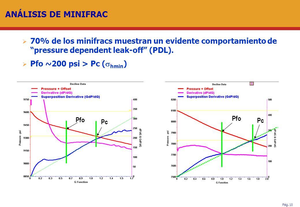 Pág. 10 ANÁLISIS DE MINIFRAC 70% de los minifracs muestran un evidente comportamiento depressure dependent leak-off (PDL). Pfo ~200 psi > Pc ( hmin )