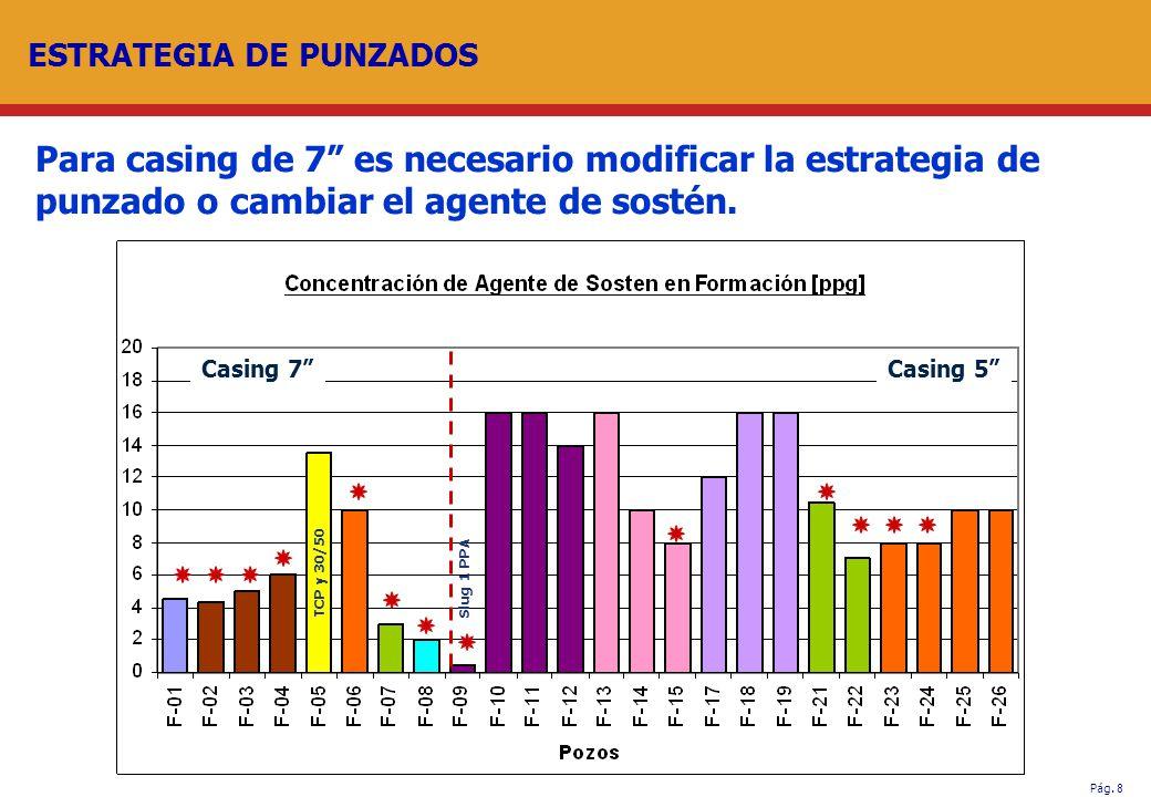 Pág. 8 ESTRATEGIA DE PUNZADOS Para casing de 7 es necesario modificar la estrategia de punzado o cambiar el agente de sostén. Casing 7Casing 5 TCP y 3