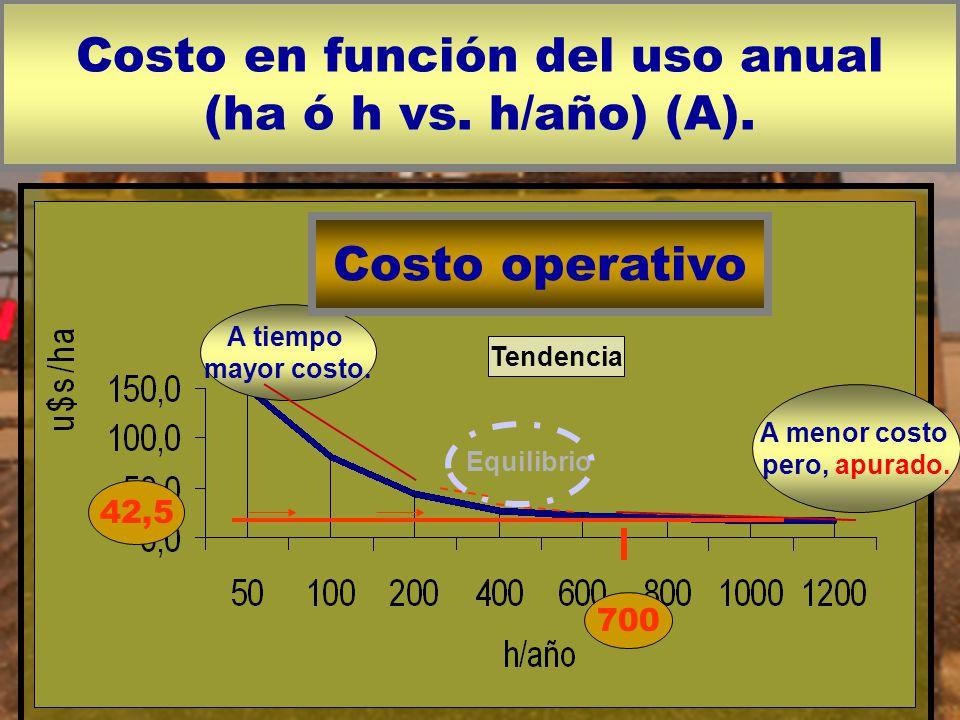 Costo en función del uso anual (ha ó h vs. h/año) (A). A tiempo mayor costo. A menor costo pero, apurado. Costo operativo Equilibrio 42,5 700 Tendenci