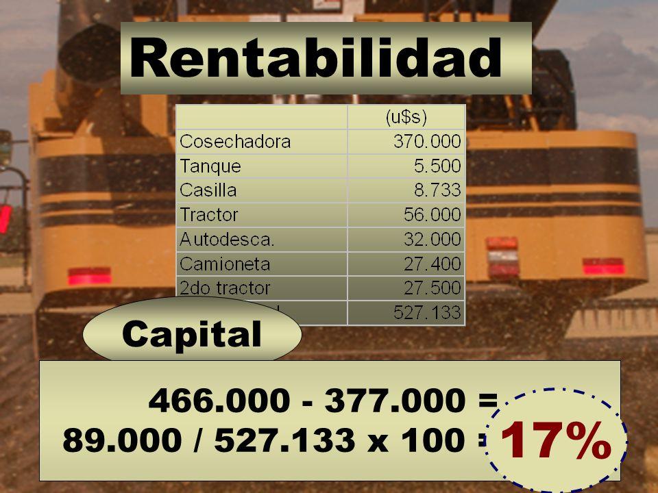 Rentabilidad Capital 466.000 - 377.000 = 89.000 / 527.133 x 100 = 17 % 17%