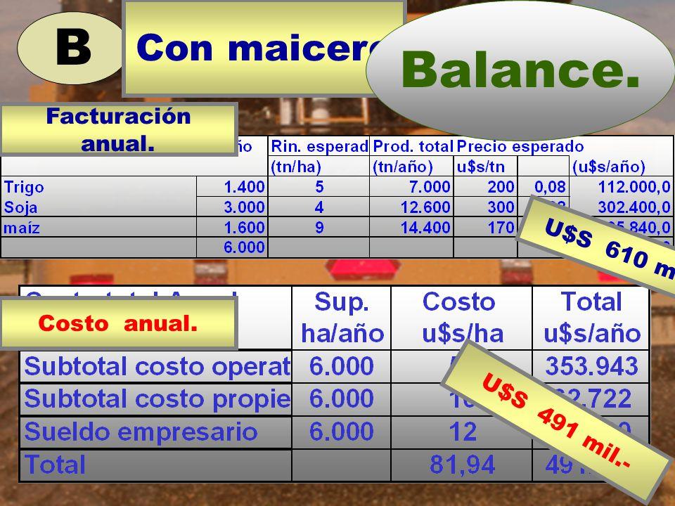 B Costo anual. U$S 491 mil.- Con maicero Balance. U$S 610 mil.- Facturación anual.