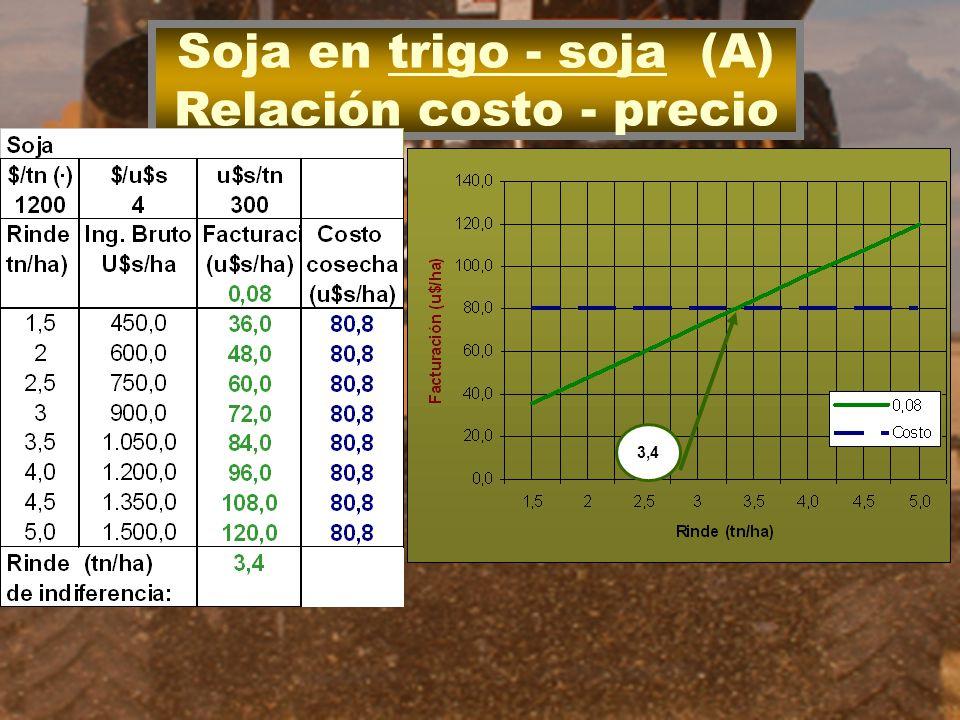 Soja en trigo - soja (A) Relación costo - precio 3,4