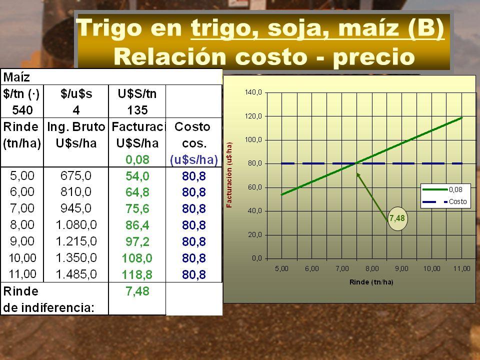 Trigo en trigo, soja, maíz (B) Relación costo - precio 7,48