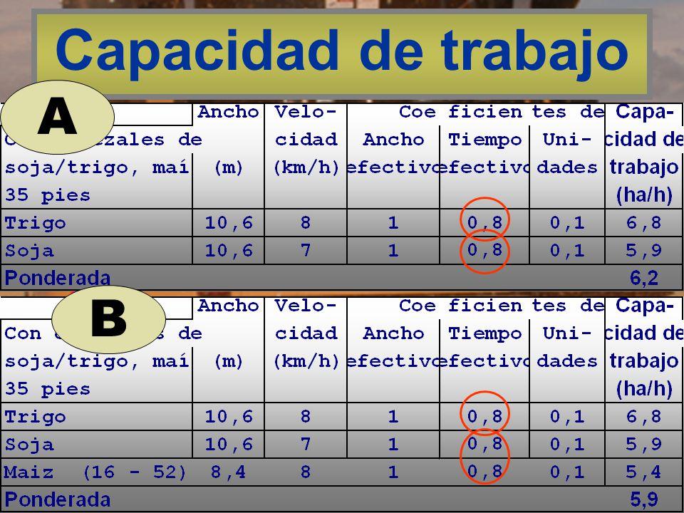 Capacidad de trabajo A B