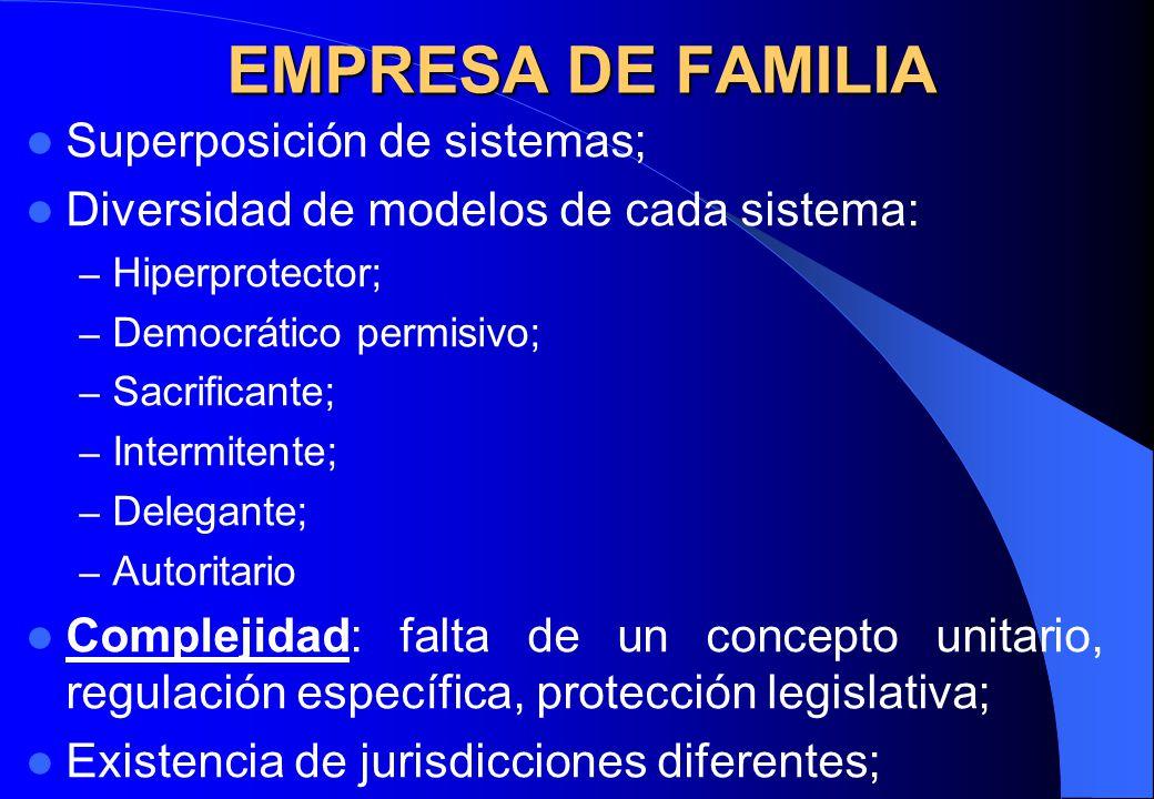EMPRESA DE FAMILIA Superposición de sistemas; Diversidad de modelos de cada sistema: – Hiperprotector; – Democrático permisivo; – Sacrificante; – Inte
