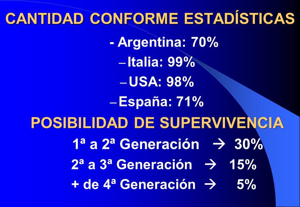 CANTIDAD CONFORME ESTADÍSTICAS - Argentina: 70% – Italia: 99% – USA: 98% – España: 71% POSIBILIDAD DE SUPERVIVENCIA 1ª a 2ª Generación 30% 2ª a 3ª Gen
