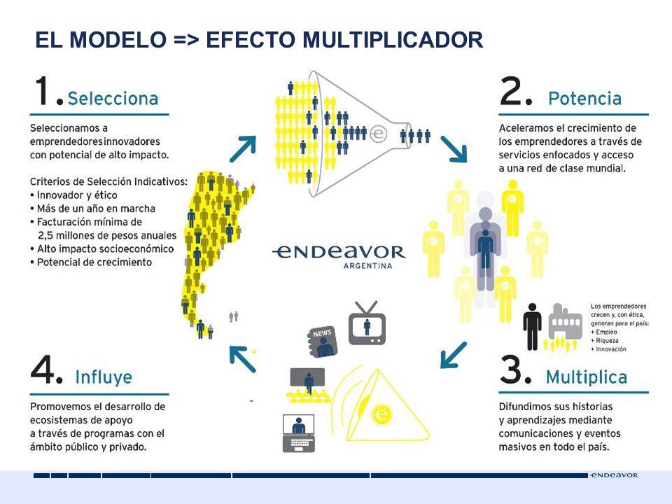 EL MODELO => EFECTO MULTIPLICADOR