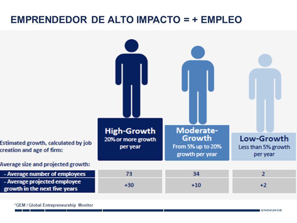 EMPRENDEDOR DE ALTO IMPACTO = + EMPLEO *GEM / Global Entrepreneurship Monitor