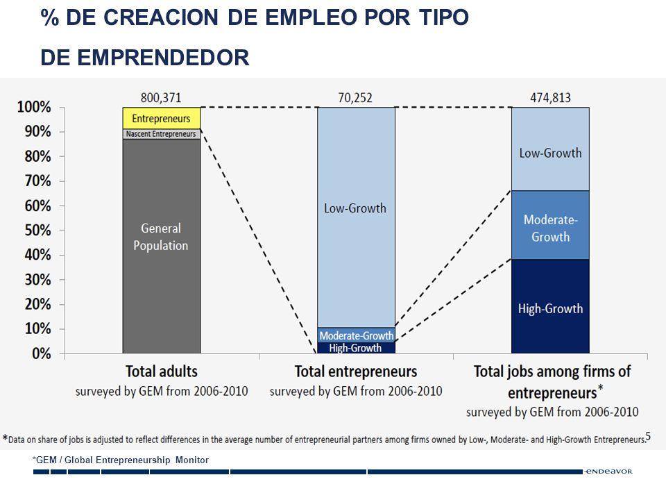 % DE CREACION DE EMPLEO POR TIPO DE EMPRENDEDOR *GEM / Global Entrepreneurship Monitor