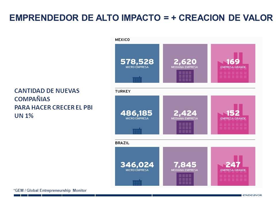 EMPRENDEDOR DE ALTO IMPACTO = + CREACION DE VALOR CANTIDAD DE NUEVAS COMPAÑIAS PARA HACER CRECER EL PBI UN 1% *GEM / Global Entrepreneurship Monitor