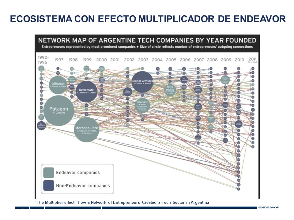 ECOSISTEMA CON EFECTO MULTIPLICADOR DE ENDEAVOR *The Multiplier effect: How a Network of Entrepreneurs Created a Tech Sector in Argentina
