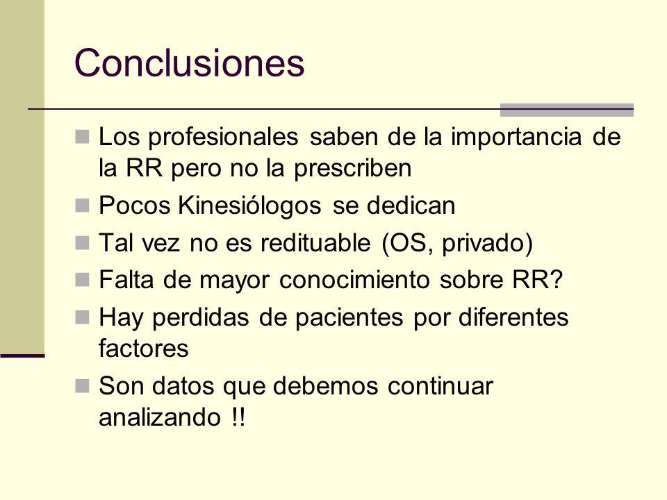 Conclusiones Los profesionales saben de la importancia de la RR pero no la prescriben Pocos Kinesiólogos se dedican Tal vez no es redituable (OS, priv