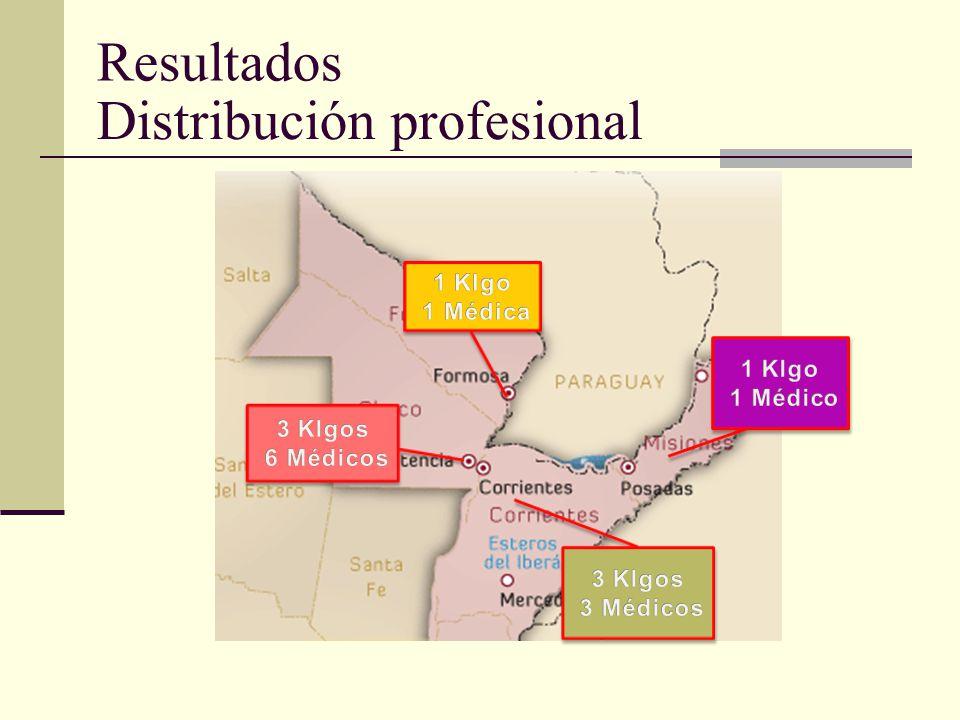 Se realiza RR de alguna forma en las 4 provincias Sin protocolos estrictos Cantidad de klgos en RR: 8 Cantidad de médicos que indican RR: 12 aprox.