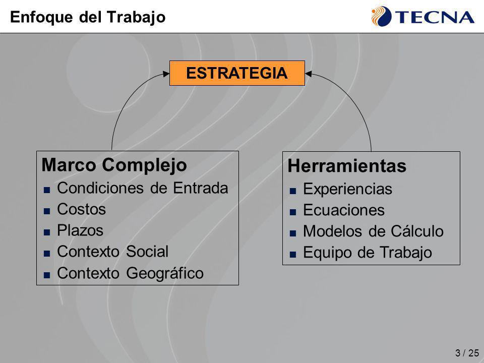 3 / 25 ESTRATEGIA Marco Complejo Condiciones de Entrada Costos Plazos Contexto Social Contexto Geográfico Herramientas Experiencias Ecuaciones Modelos