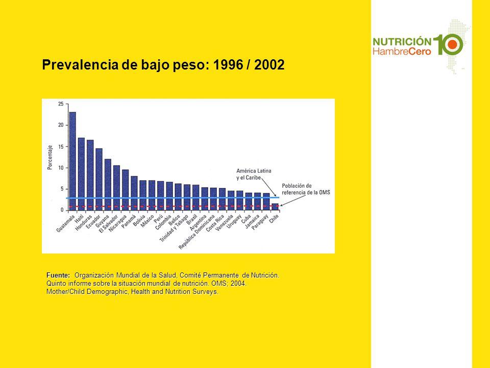 Prevalencia de bajo peso: 1996 / 2002 Fuente: Organización Mundial de la Salud, Comité Permanente de Nutrición.