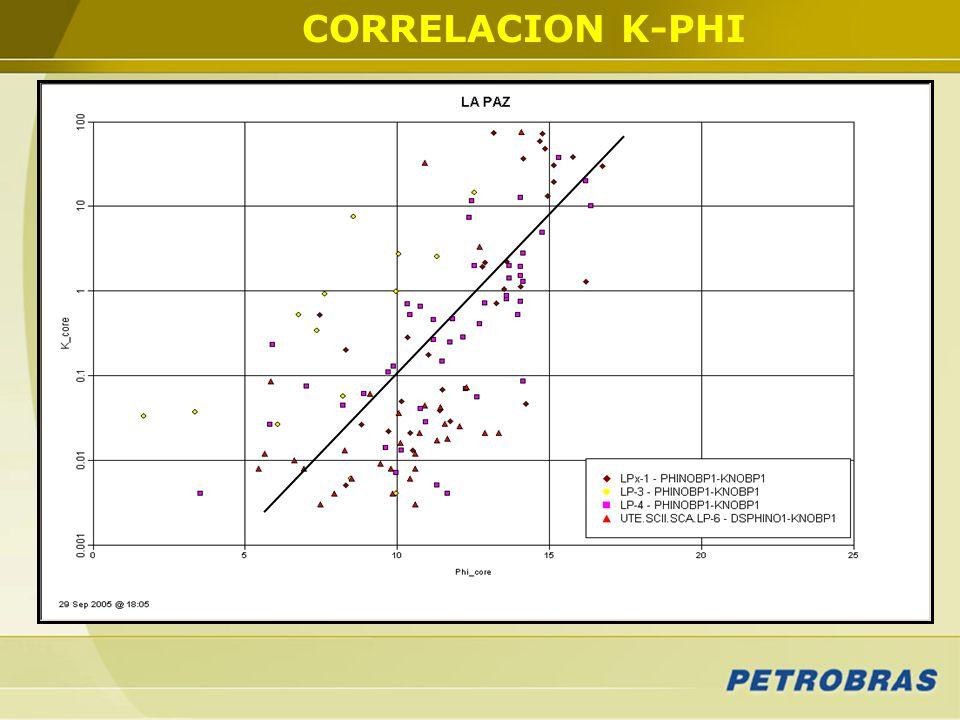 CORRELACION K-PHI