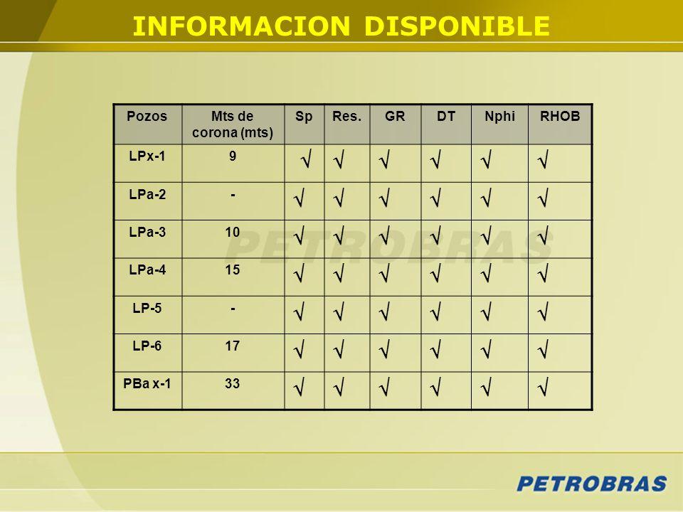 PozosMts de corona (mts) SpRes.GRDTNphiRHOB LPx-19 LPa-2- LPa-310 LPa-415 LP-5- LP-617 PBa x-133 INFORMACION DISPONIBLE