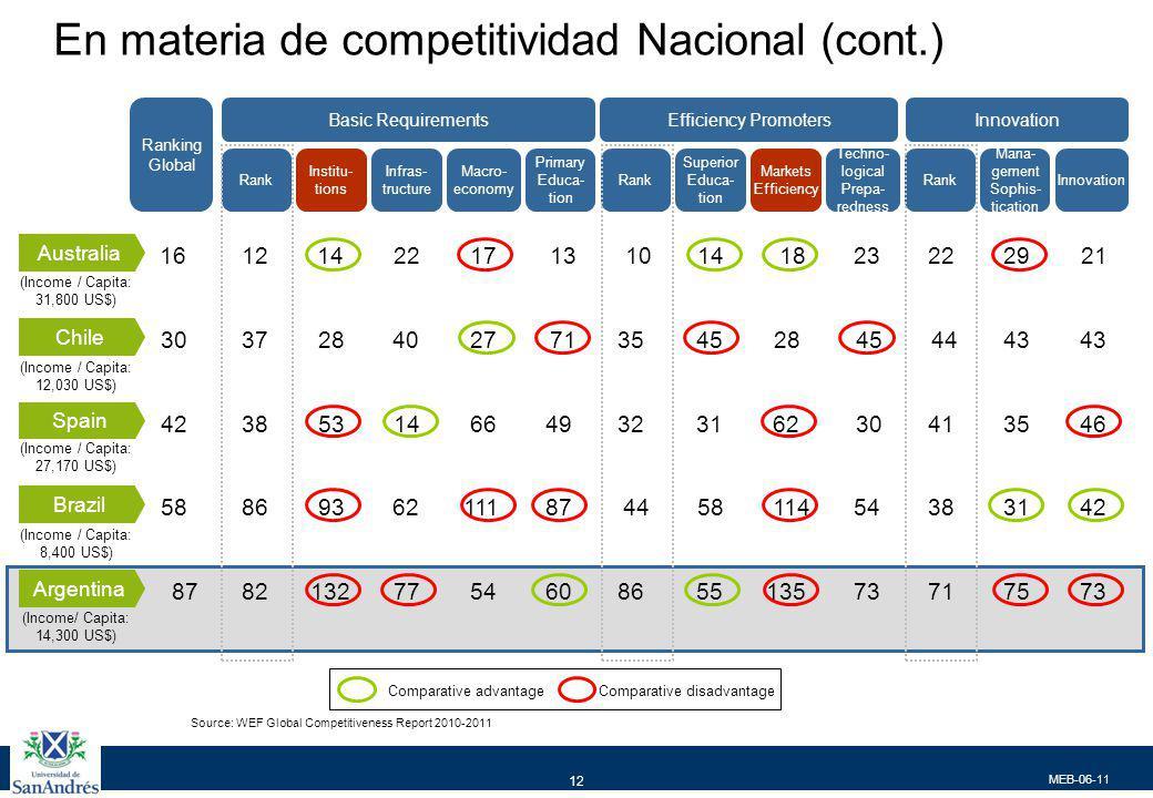 MEB-06-11 12 Source: WEF Global Competitiveness Report 2010-2011 Comparative advantageComparative disadvantage Institu- tions Infras- tructure Macro-