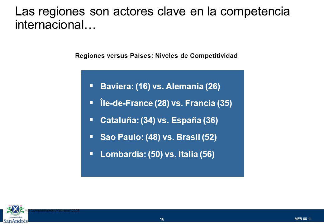 MEB-06-11 16 Las regiones son actores clave en la competencia internacional… Baviera: (16) vs. Alemania (26) Île-de-France (28) vs. Francia (35) Catal