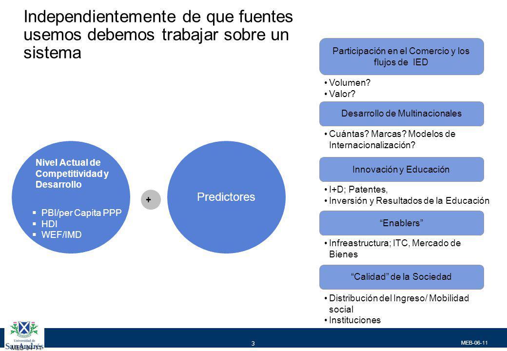 MEB-06-11 3 MEB-04-11 PBI/per Capita PPP HDI WEF/IMD Nivel Actual de Competitividad y Desarrollo + Predictores Participación en el Comercio y los flujos de IED Volumen.