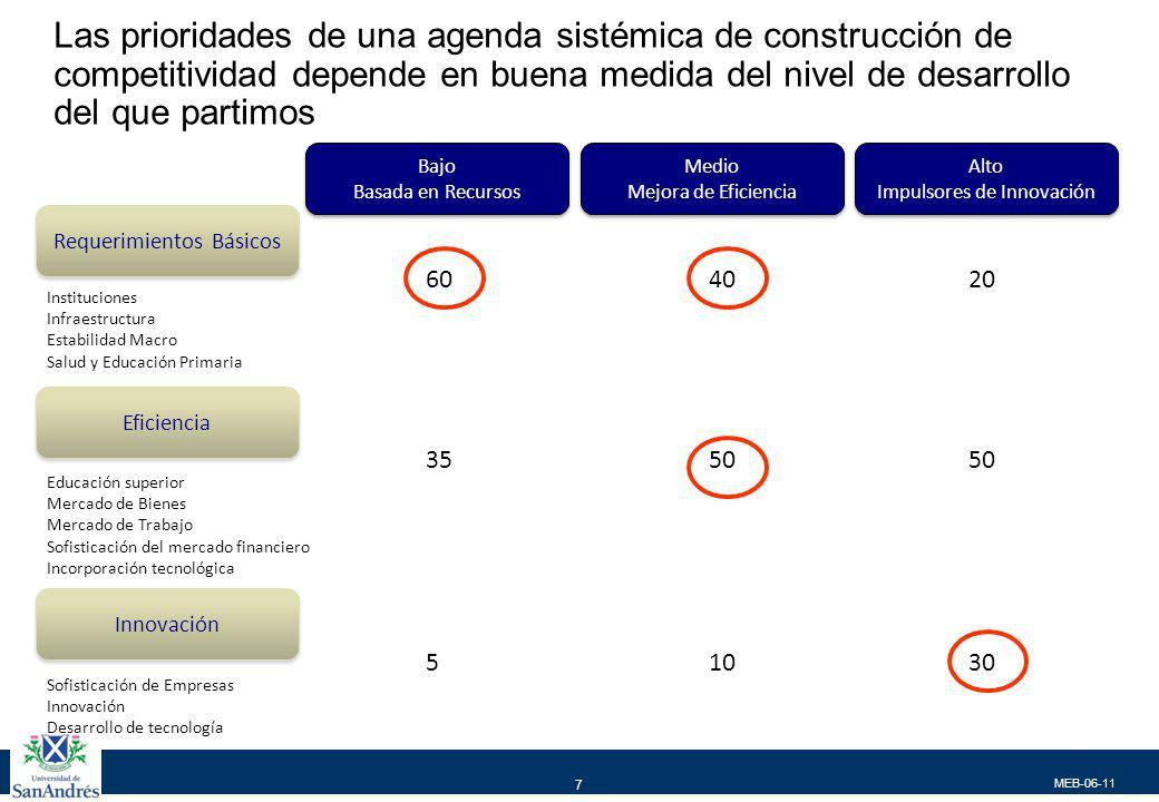 MEB-06-11 7 Bajo Basada en Recursos Bajo Basada en Recursos Medio Mejora de Eficiencia Medio Mejora de Eficiencia Alto Impulsores de Innovación Alto I