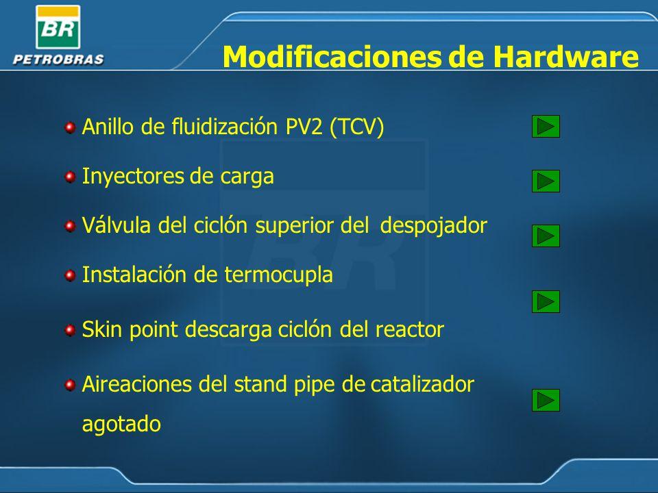 Modificaciones de Hardware Anillo de fluidización PV2 (TCV) Inyectores de carga Válvula del ciclón superior del despojador Skin point descarga ciclón del reactor Instalación de termocupla Aireaciones del stand pipe de catalizador agotado