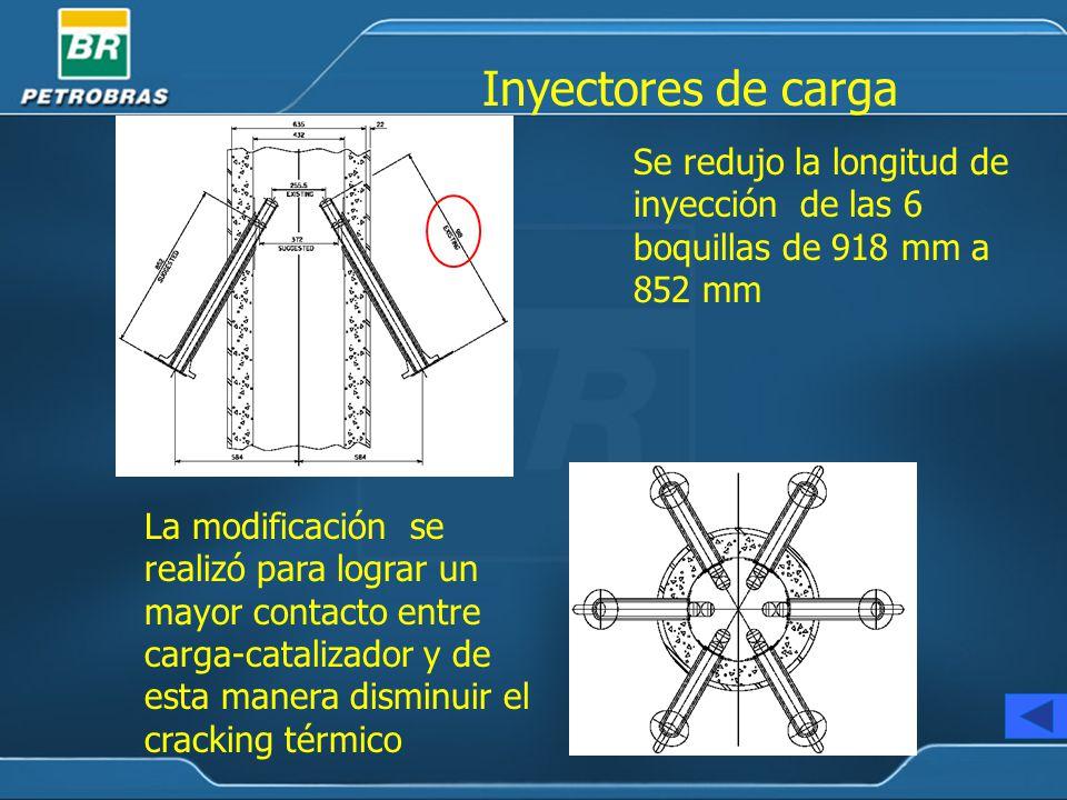 Se redujo la longitud de inyección de las 6 boquillas de 918 mm a 852 mm La modificación se realizó para lograr un mayor contacto entre carga-catalizador y de esta manera disminuir el cracking térmico Inyectores de carga