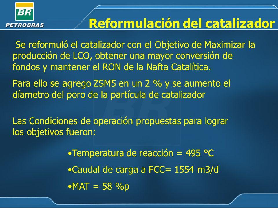Se reformuló el catalizador con el Objetivo de Maximizar la producción de LCO, obtener una mayor conversión de fondos y mantener el RON de la Nafta Catalítica.