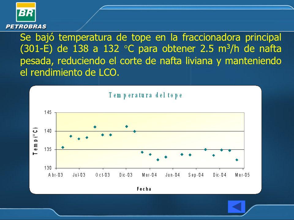 Se bajó temperatura de tope en la fraccionadora principal (301-E) de 138 a 132 °C para obtener 2.5 m 3 /h de nafta pesada, reduciendo el corte de nafta liviana y manteniendo el rendimiento de LCO.