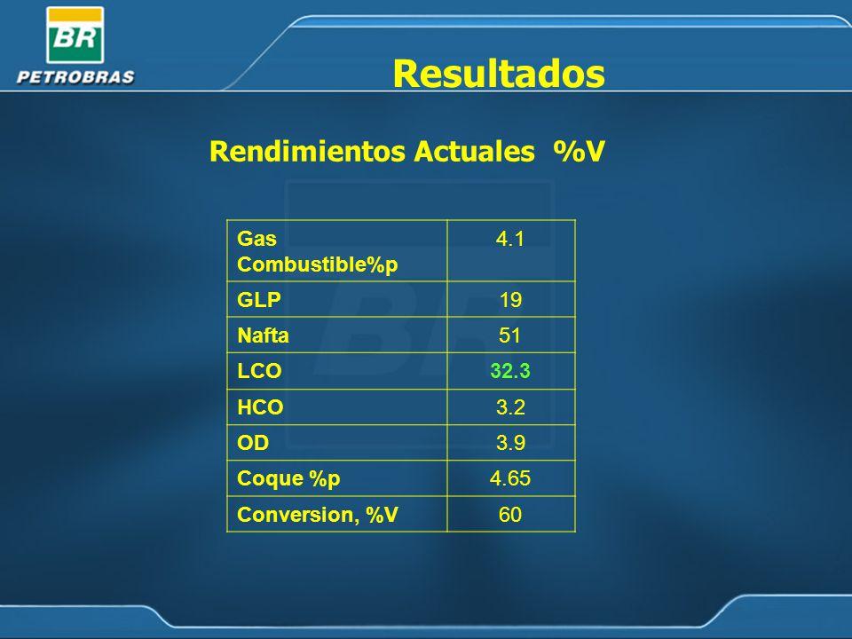 Gas Combustible%p 4.1 GLP19 Nafta51 LCO32.3 HCO3.2 OD3.9 Coque %p4.65 Conversion, %V60 Rendimientos Actuales %V Resultados
