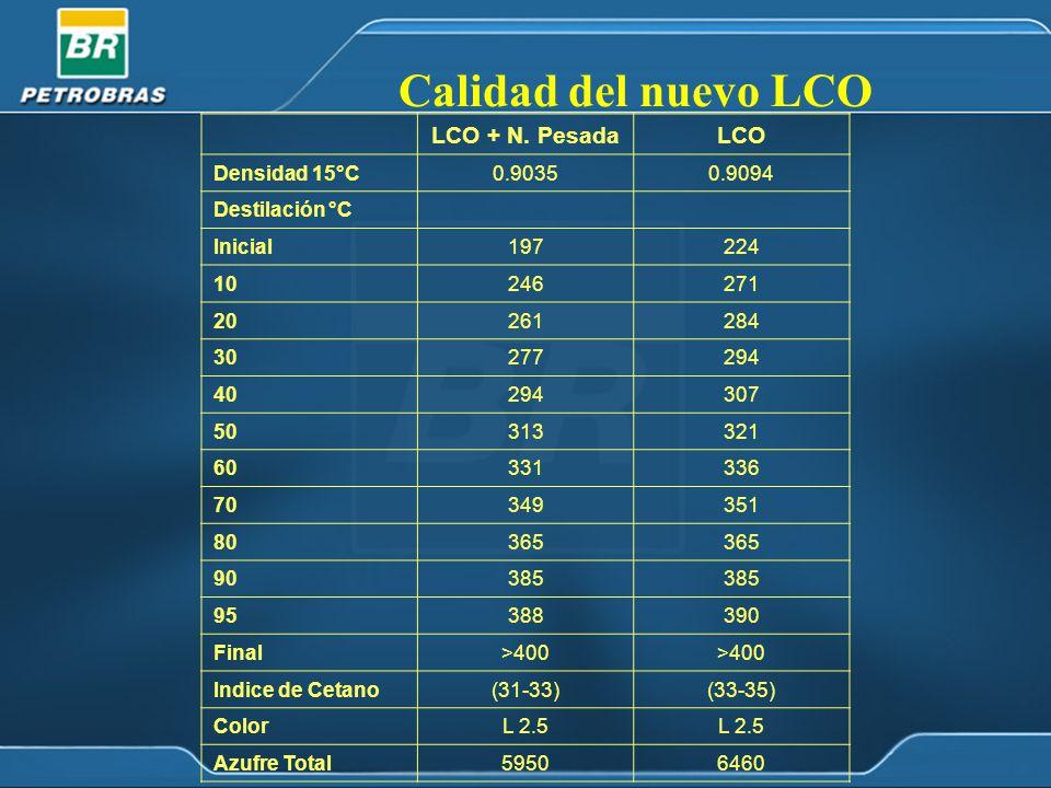 Calidad del nuevo LCO LCO + N.