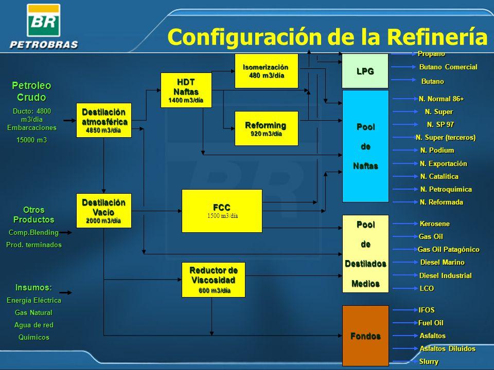 Configuración de la Refinería Petroleo Crudo Ducto: 4800 m3/dia Embarcaciones 15000 m3 Otros Productos Comp.Blending Prod.