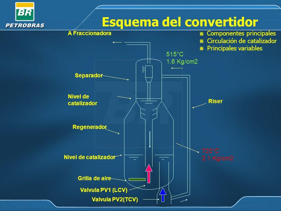 A Fraccionadora Separador Regenerador Valvula PV1 (LCV) Riser Grilla de aire Nivel de catalizador Esquema del convertidor Nivel de catalizador Componentes principales Circulación de catalizador Principales variables 515°C 1.6 Kg/cm2 720°C 2.1 Kg/cm2 Valvula PV2(TCV)
