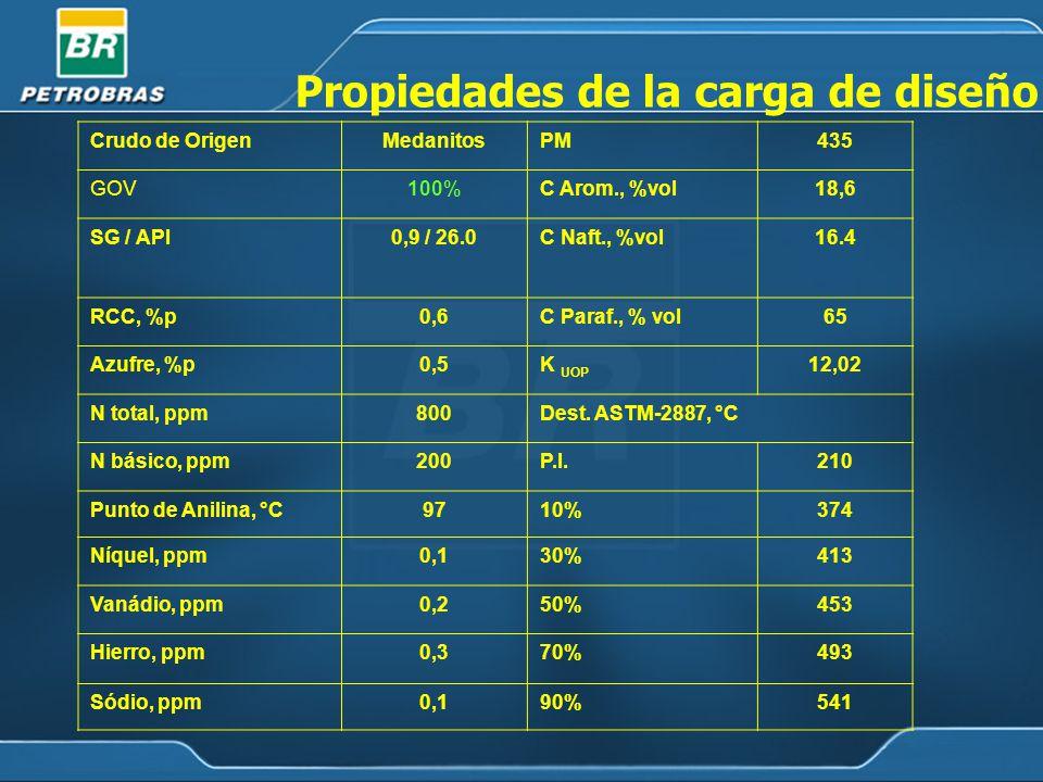 Crudo de OrigenMedanitosPM435 GOV100%C Arom., %vol18,6 SG / API0,9 / 26.0C Naft., %vol16.4 RCC, %p0,6C Paraf., % vol65 Azufre, %p0,5K UOP 12,02 N total, ppm800Dest.