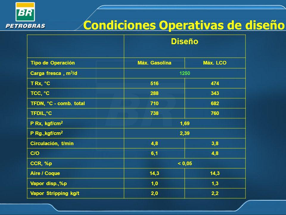 Diseño Tipo de OperaciónMáx.GasolinaMáx.
