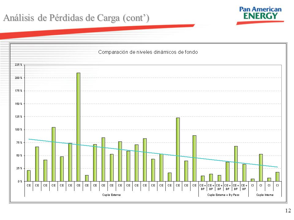 12 Análisis de Pérdidas de Carga (cont) 68 km 87 km
