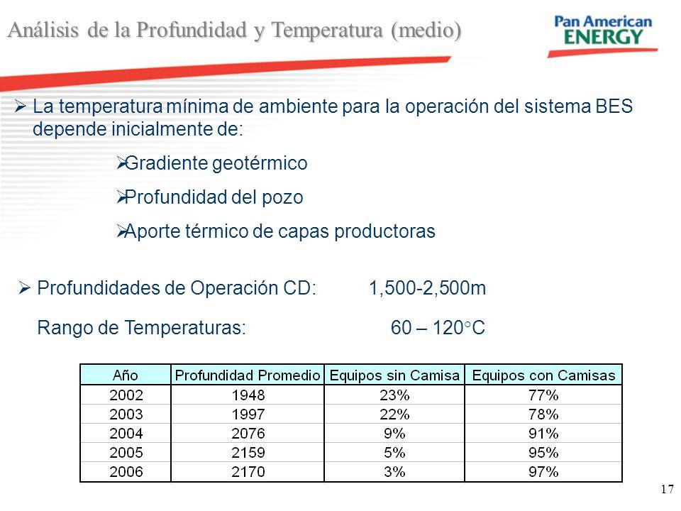 17 Análisis de la Profundidad y Temperatura (medio) La temperatura mínima de ambiente para la operación del sistema BES depende inicialmente de: Gradi