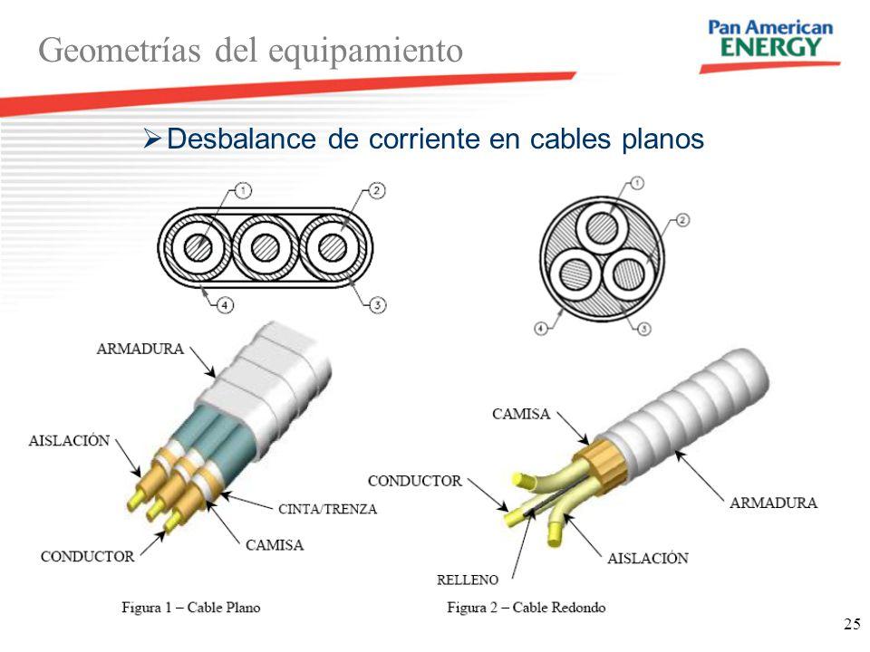 25 Geometrías del equipamiento Desbalance de corriente en cables planos