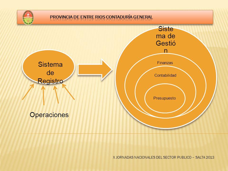 X JORNADAS NACIONALES DEL SECTOR PUBLICO – SALTA 2013 Sistema de Registro Operaciones Siste ma de Gestió n Finanzas Contabilidad Presupuesto