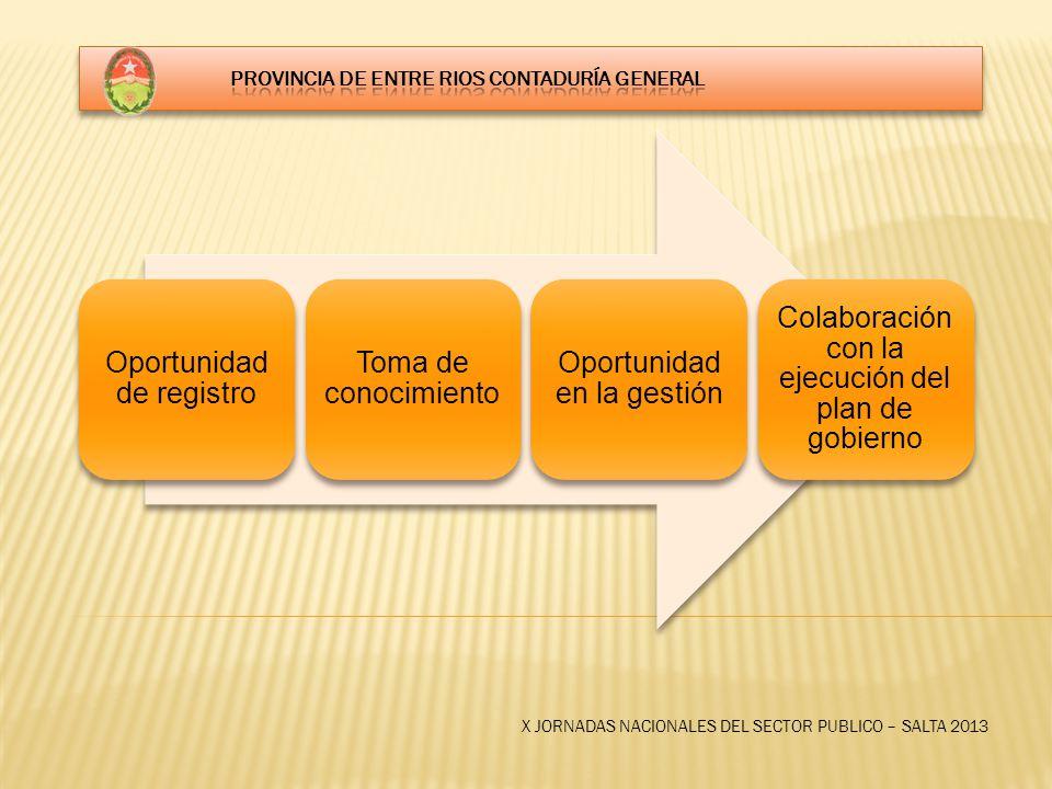 Oportunidad de registro Toma de conocimiento Oportunidad en la gestión Colaboración con la ejecución del plan de gobierno