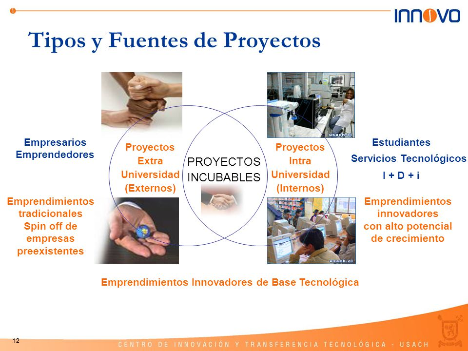 12 Tipos y Fuentes de Proyectos Estudiantes Servicios Tecnológicos I + D + i Empresarios Emprendedores Proyectos Extra Universidad (Externos) Proyecto
