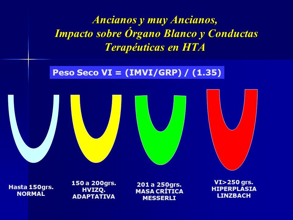 Ancianos y muy Ancianos, Impacto sobre Órgano Blanco y Conductas Terapéuticas en HTA 104/116 043 GN-aGN-b >120cc<120cc R. DEVEREAUX / E. FROLICH Masa,