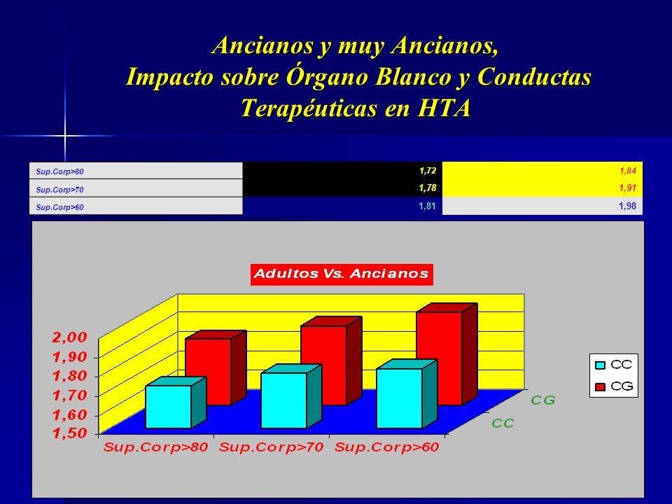 Ancianos y muy Ancianos, Impacto sobre Órgano Blanco y Conductas Terapéuticas en HTA Peso>80 65,4074,54 Peso>7070,7180,7 Peso>6072,4486,67 Adultos Vs.