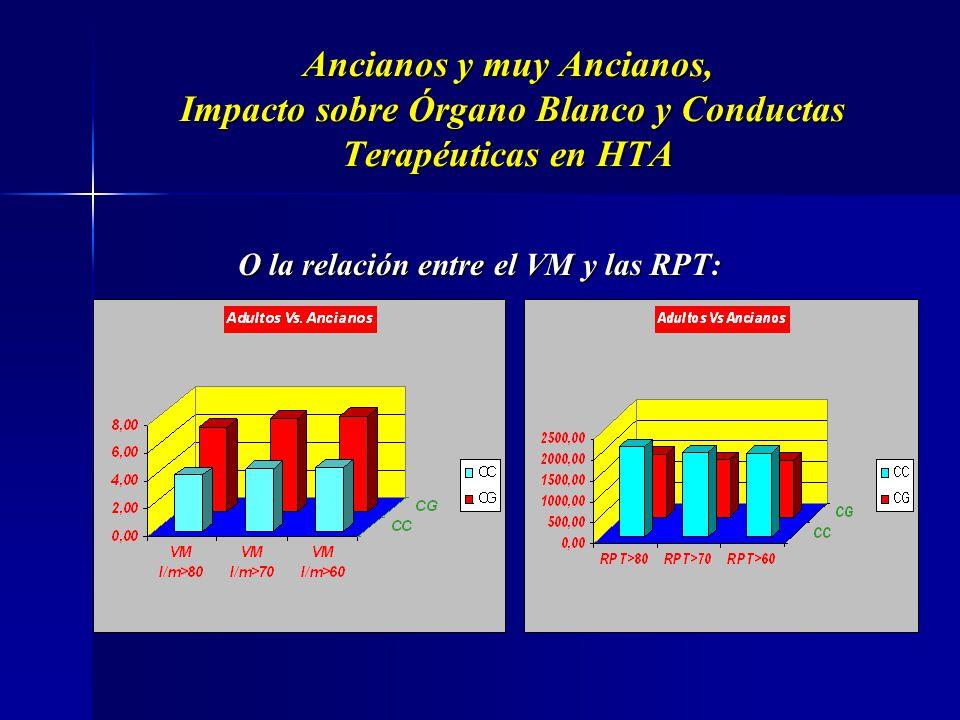 Ancianos y muy Ancianos, Impacto sobre Órgano Blanco y Conductas Terapéuticas en HTA Y que el volumen eyectado contra la compliance Aó / Impedancia Aó