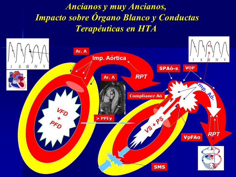 Ancianos y muy Ancianos, Impacto sobre Órgano Blanco y Conductas Terapéuticas en HTA O la relación entre el VM y las RPT: